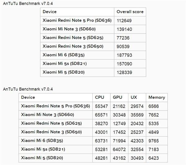 So sánh điểm số AnTuTu của smartphone Xiaomi: Snapdragon 636 ngang hàng 820