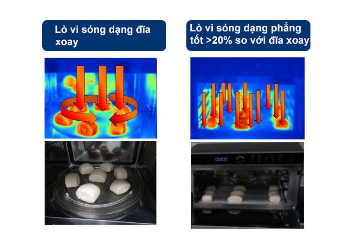 Công nghệ lò vi sóng Electrolux