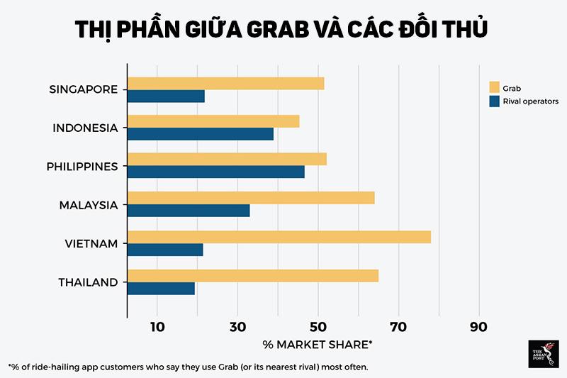 Uber rút khỏi Việt Nam, Grab độc quyền, chuyện gì sẽ xảy ra? - ảnh 2