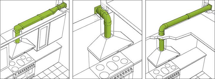 Độ dài cho đường ống thoát khí máy hút mùi