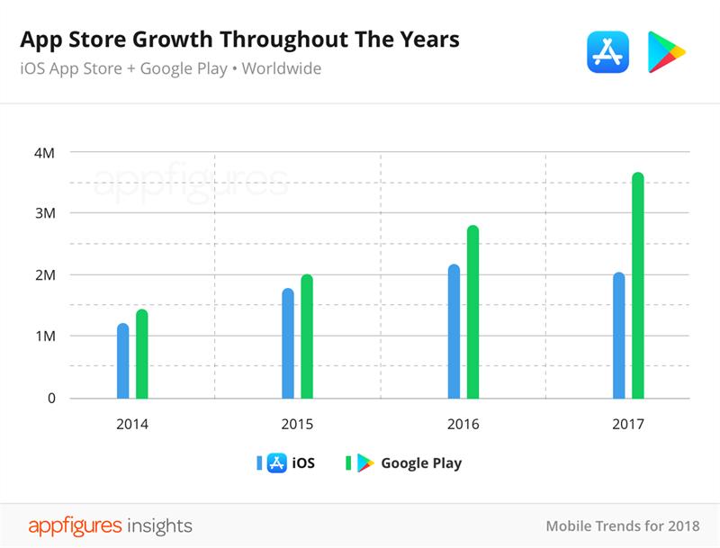 Kết quả hình ảnh cho số lượng ứng dụng trên appstore