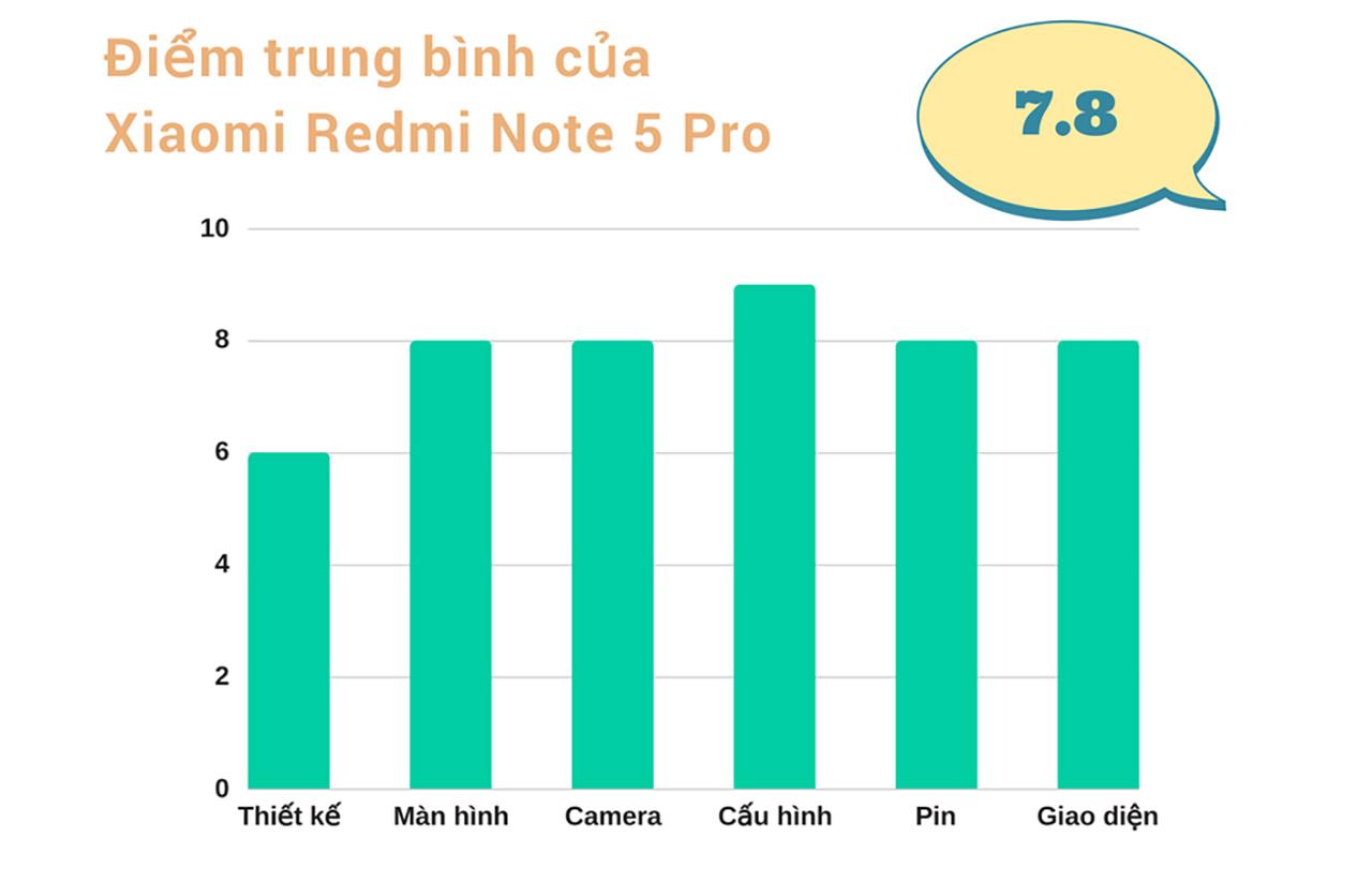 Đánh giá Xiaomi Redmi Note 5 Pro