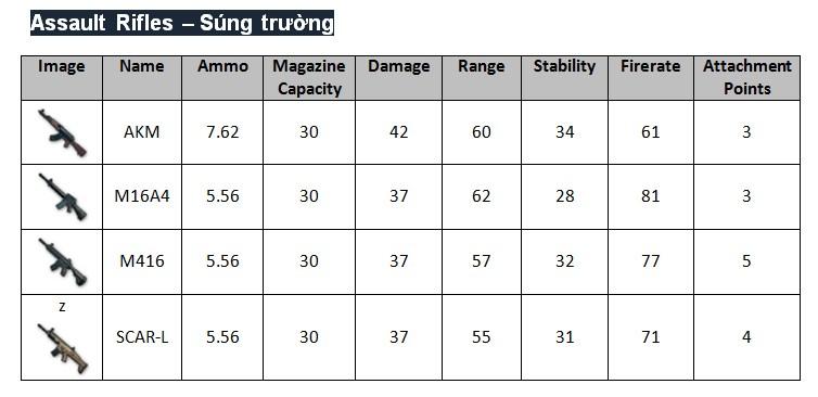 Tìm hiểu hệ thống vũ khí trong tựa game PUBG Mobile - ảnh 4