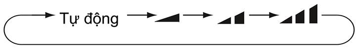 Ấn vào nút này có thể đặt tốc độ quạt ở các chế độ: Tự động (AUTO), thấp, trung bình, cao