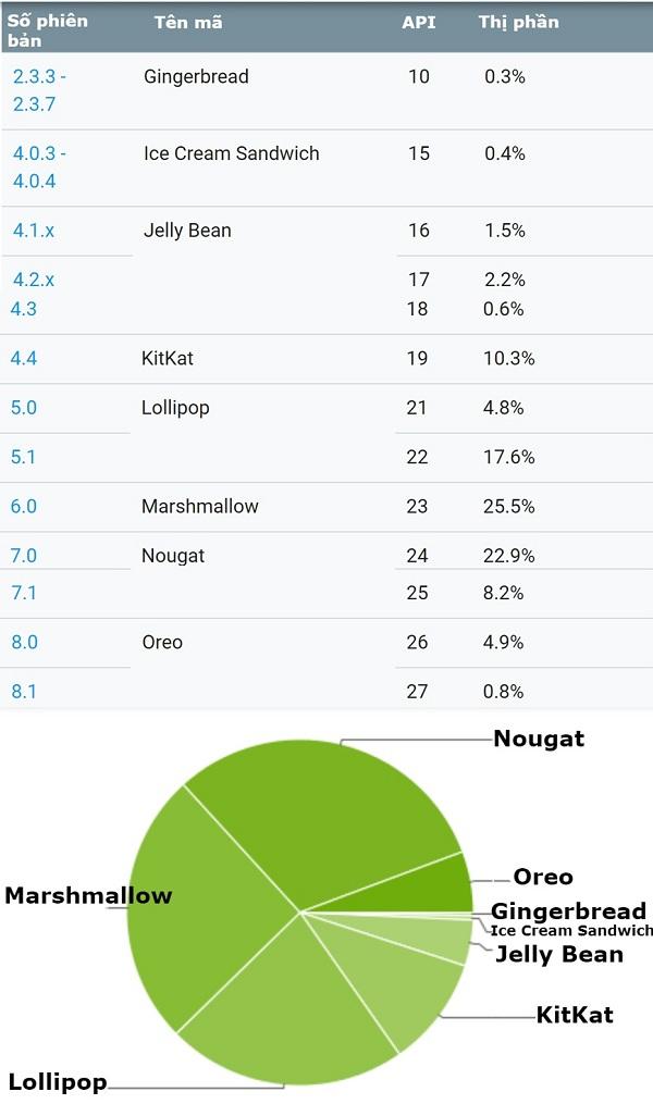 Developer Android thống kê: Android O chiếm 5.7% thị phần, tăng 1.1%