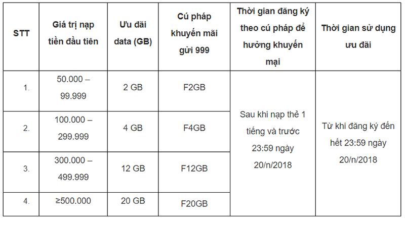 Hướng dẫn nhận Đến 20 GB data khi nạp thẻ cho Mobifone