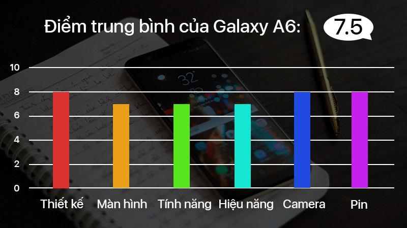 Đánh giá Galaxy A6