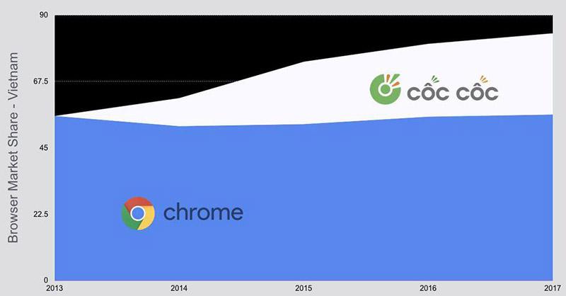 Thị phần của Google Chrome và Cốc Cốc