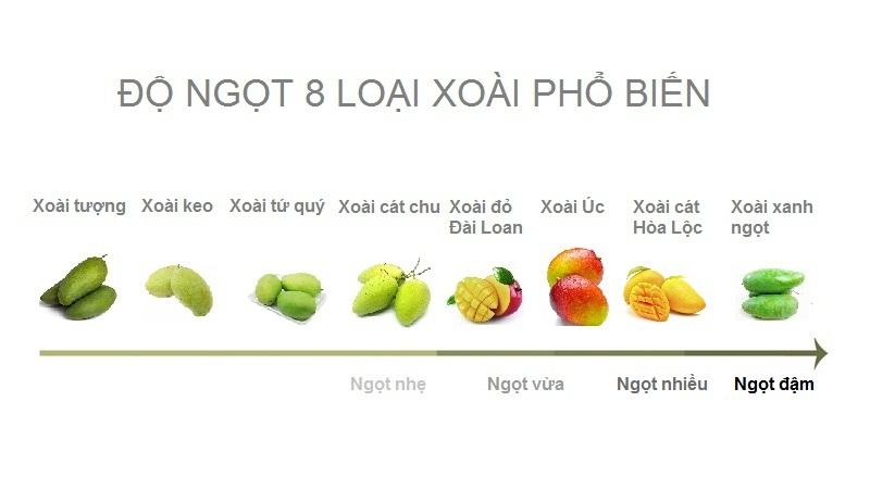 Độ ngọt của 8 loại xoài ở Việt Nam
