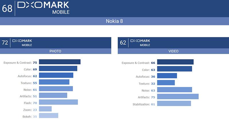 DxOMark: Các hãng đã đề nghị chúng tôi nhận tiền khi đánh giá rất nhiều lần - ảnh 3
