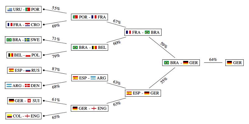 dự đoán World CUp 2018
