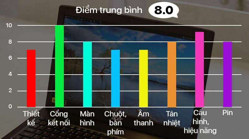 Đánh giá Acer Aspire E5
