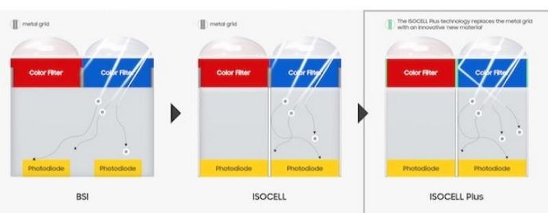 Galaxy Note 9 và Galaxy S10 sẽ trang bị camera công nghệ ISOCELL Plus