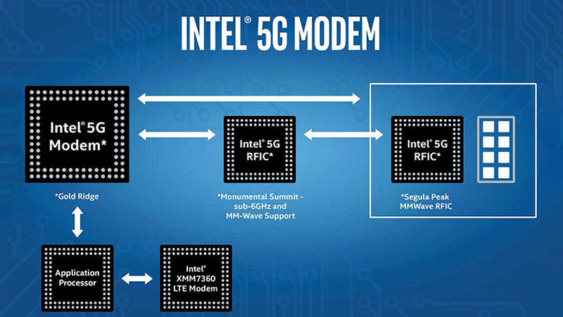 iphone-dung-chip-5g-intel