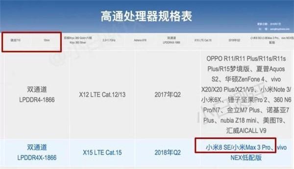 Xiaomi Mi Max 3 Pro xuất hiện trên trang web của Qualcomm