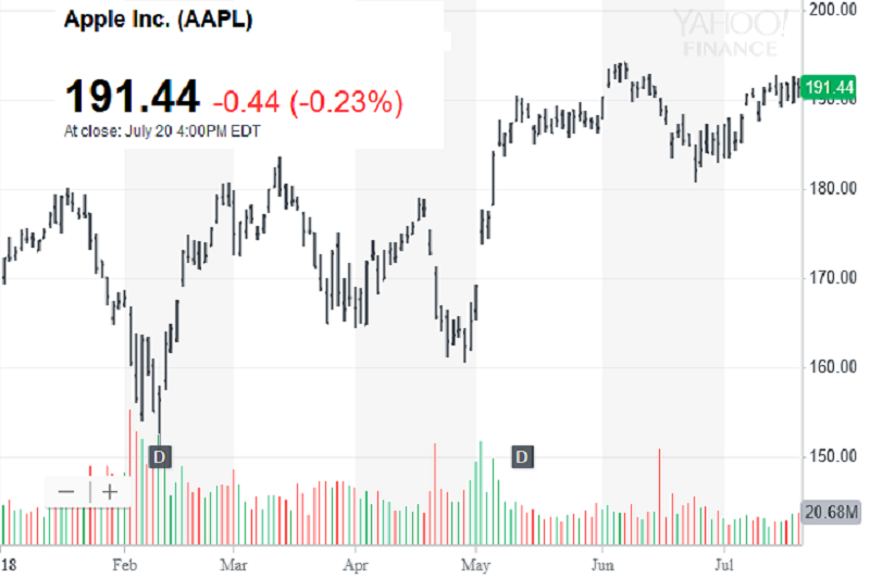 Cuộc đua đạt giá trị công ty 1.000 tỷ USD: Apple sắp chạm mốc, Amazon đang tăng tốc