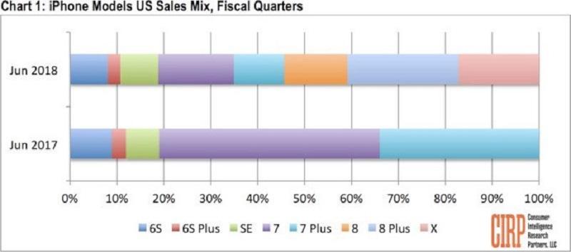 Doanh số bán hàng iPhone trong tháng 6/2017 và tháng 6/2018