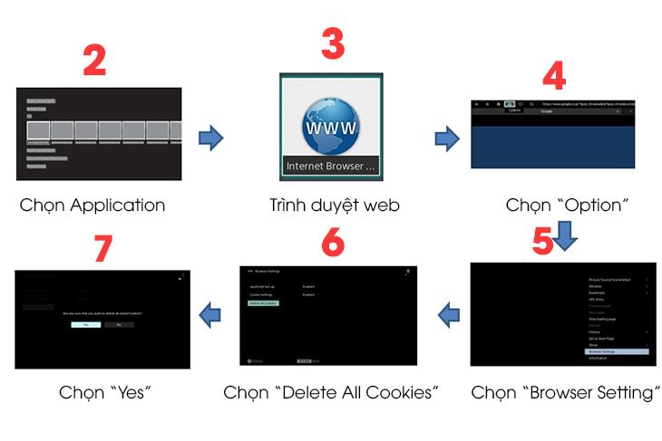 Hướng dẫn cách khắc phục các lỗi Youtube thường gặp trên tivi Sony