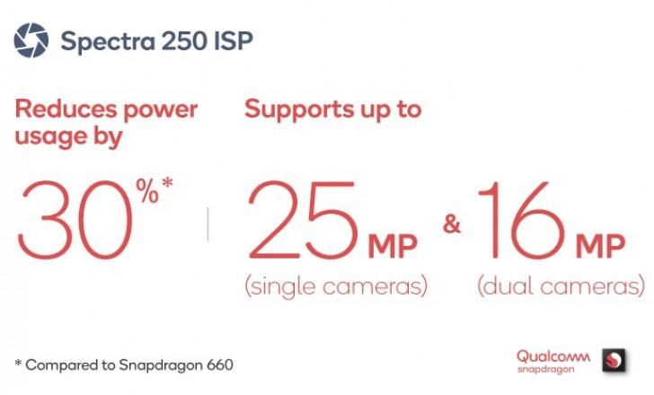 Snapdragon 670 hỗ trợ camera đơn 25 MP