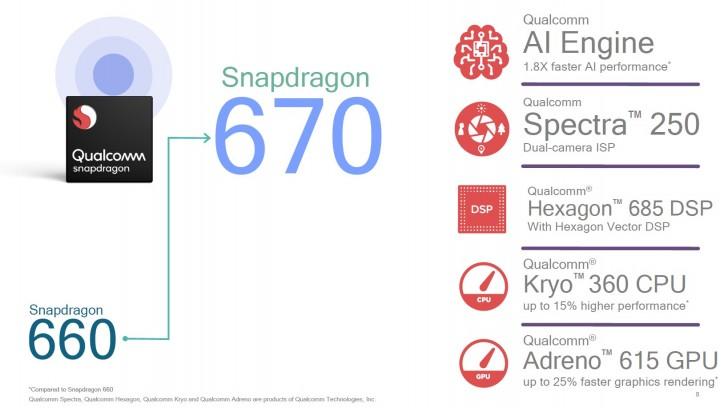 Cấu hình Snapdragon 670