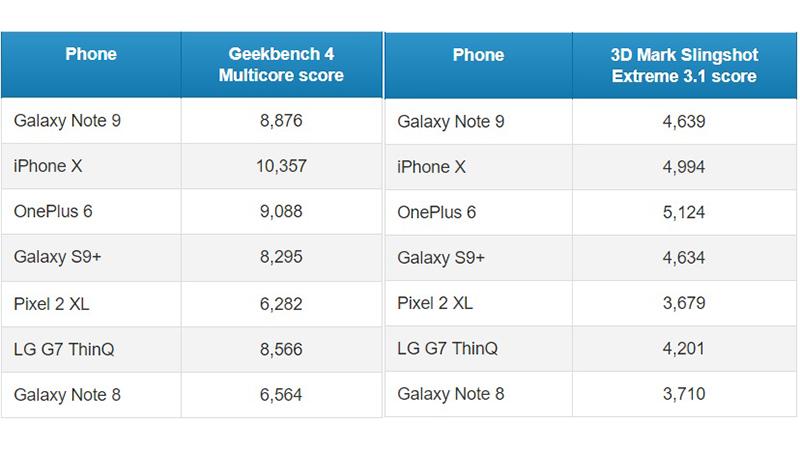 Test hiệu năng & khả năng xử lý 3D của Galaxy Note 9: Có đủ để đứng đầu? - ảnh 2