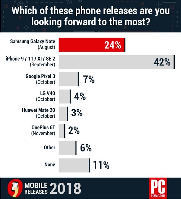 Khảo sát từ PCMag: Người dùng chủ yếu quan tâm đến thiết bị mới của Apple, Samsung - ảnh 2