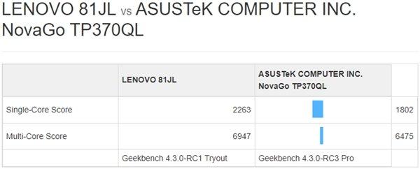 Laptop Lenovo dùng chip Snapdragon 850 so điểm GeekBench với ASUS Nova Go