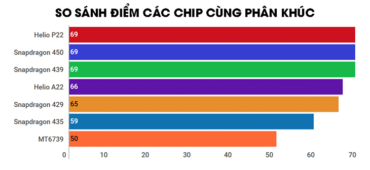 Tổng hợp các dòng chip MediaTek phổ biến nhất hiện nay