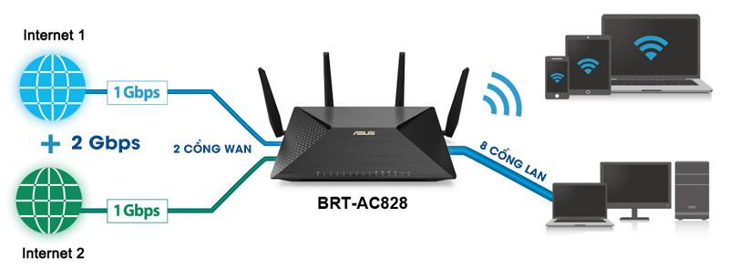 router wifi là gì