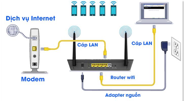 nguyên lí hoạt động router wifi