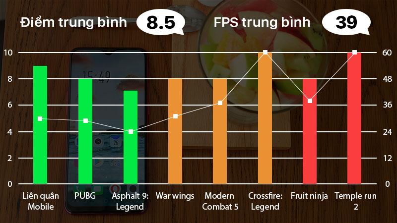 Đánh giá khả năng chơi game trên OPPO F9