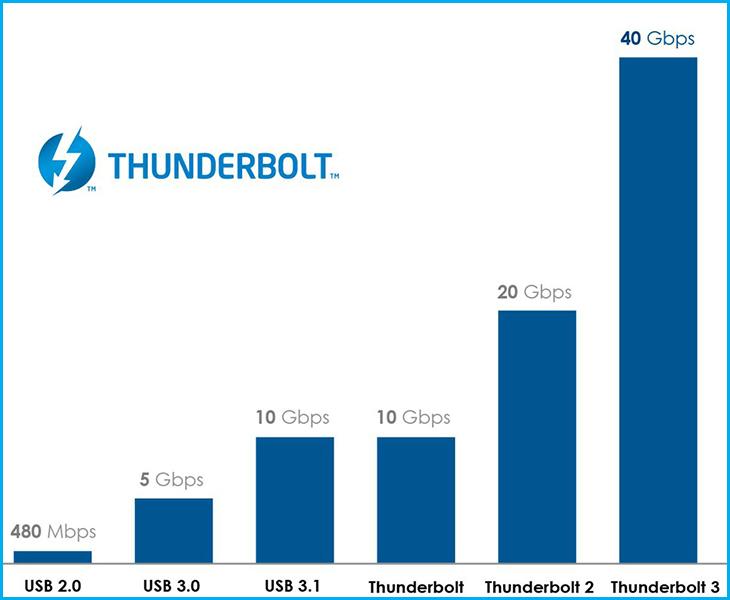 Tốc độ của Thunderbolt 3 so với các cổng kết nối khác