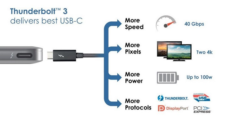 Image result for thunderbolt 3