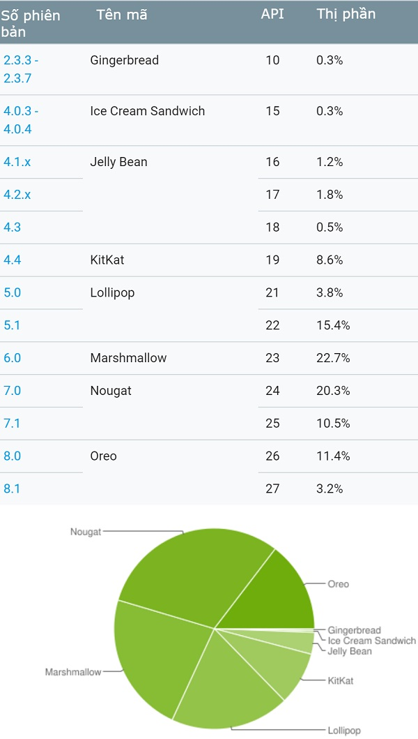 Phiên bản Android nào dưới 0.1% thị phần đều không được lọt vào bảng thống kê