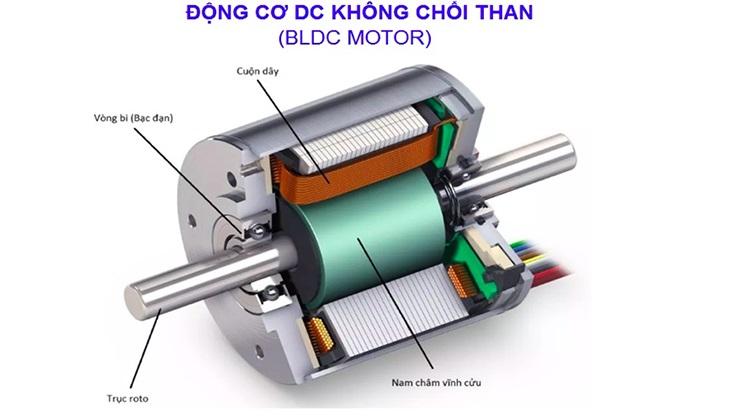 Động cơ BLDC (động cơ không chổi than)