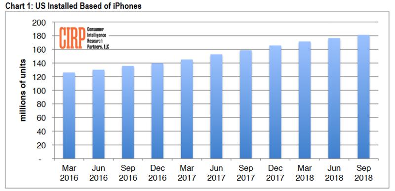 Có khoảng 181 triệu chiếc iPhone đang hoạt động ở Mỹ, tăng trưởng 14% - ảnh 2