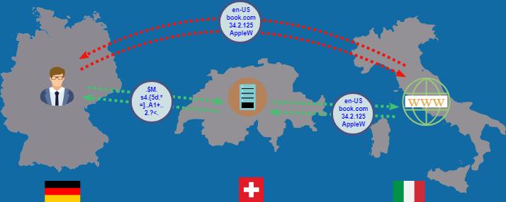 ứng dụng đổi VPN