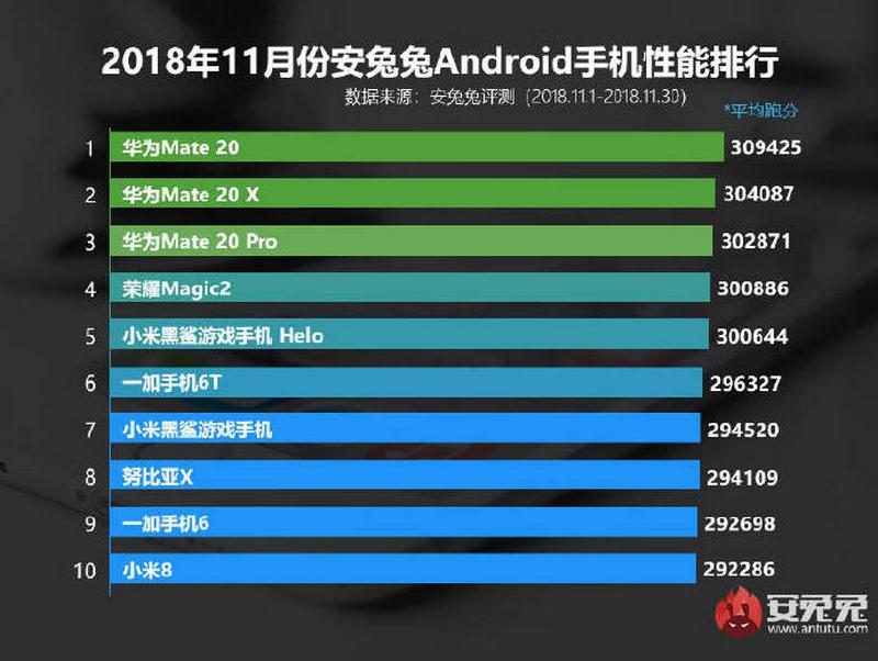 Top 10 smartphone Android mạnh nhất trên AnTuTu tháng 11/2018