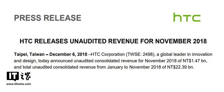 Doanh thu tháng 11 của HTC tăng 12% nhưng vẫn giảm so với cùng kỳ