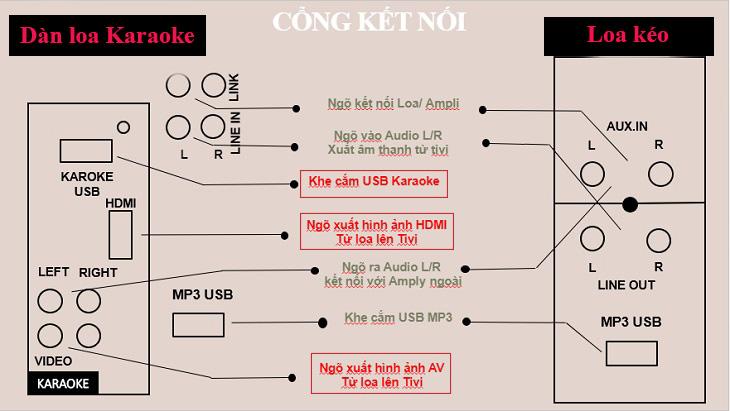 Mô phỏng các cổng kết nối của Dàn karaoke di động và Loa kéo