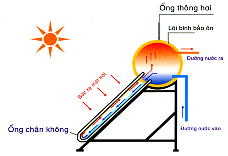 Nguyên lí hoạt động của máy nước nóng năng lượng mặt trời