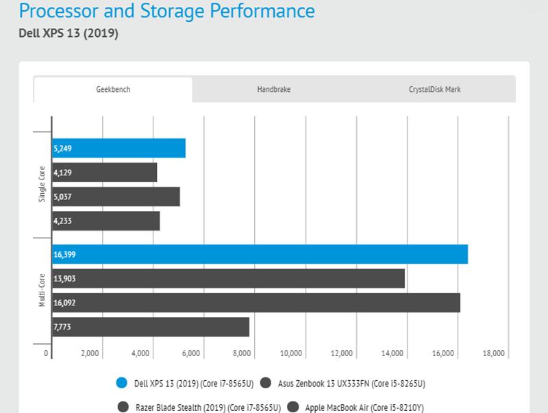 Đánh giá laptop Dell XPS 13 2019: Đối thủ đáng gờm trong phân khúc 13 inch - ảnh 5