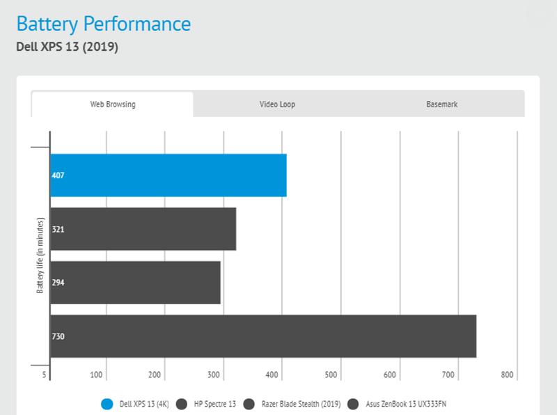 Đánh giá laptop Dell XPS 13 2019: Đối thủ đáng gờm trong phân khúc 13 inch - ảnh 6