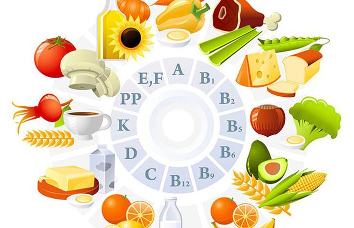 Kết quả hình ảnh cho loại vitamin