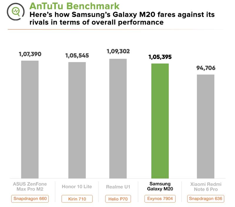 samsung-galaxy-m20-antutu-benchmark_800x704 Đánh giá nhanh Galaxy M20: Đối thủ đáng gờm trong phân khúc giá rẻ