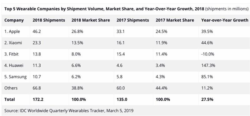 Apple tiếp tục dẫn đầu doanh số thiết bị đeo trong năm 2018