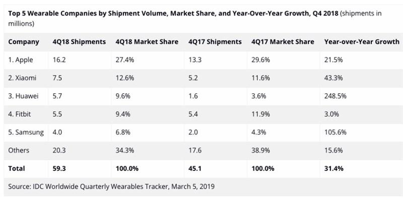 Thống kê của IDC về doanh số thiết bị đeo trong quý 4/2018