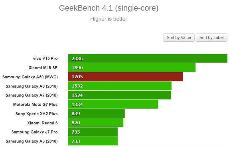 Kiểm tra hiệu năng đơn nhân của Galaxy A50 thông qua GeekBench 4 (điểm càng cao càng mạnh)