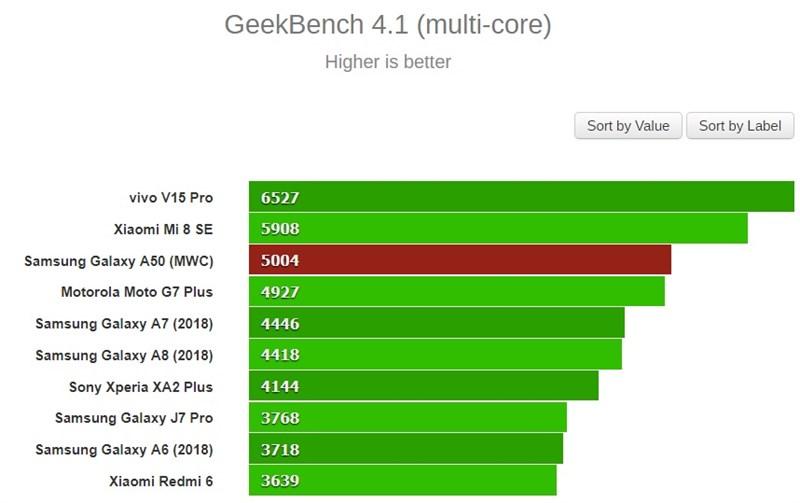 Kiểm tra hiệu năng của Galaxy A50 thông qua GeekBench 4 (điểm càng cao càng mạnh)