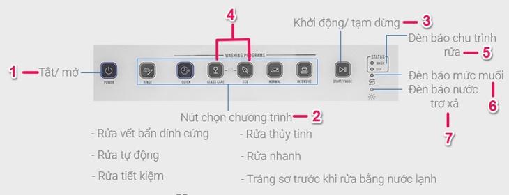 Tổng quan các tính năng trên bảng điều khiển sản phẩm